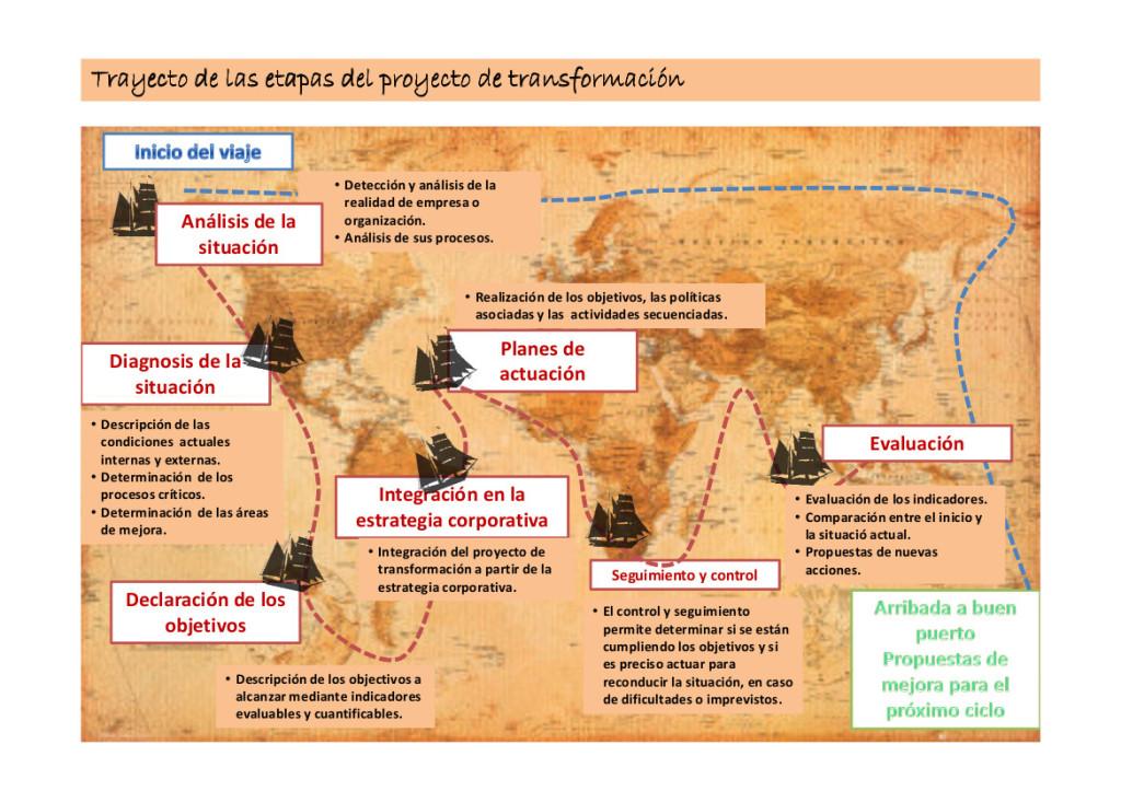 Gestión de proyectos estratégicos de RedVisible: Proyecto Beagle