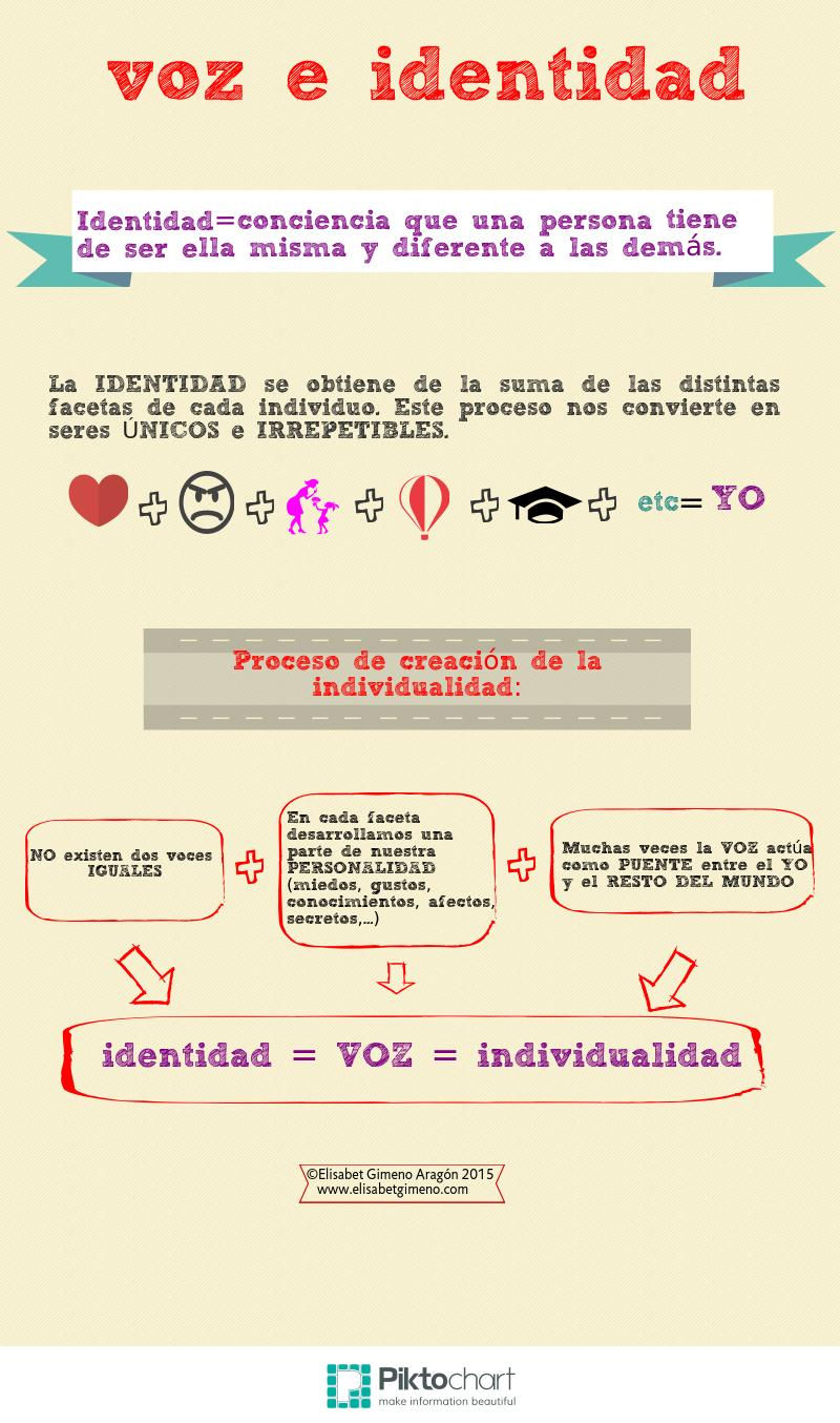 Voz e identidad-Infografía